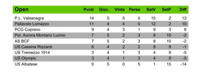 Classifica open volley 1.jpg