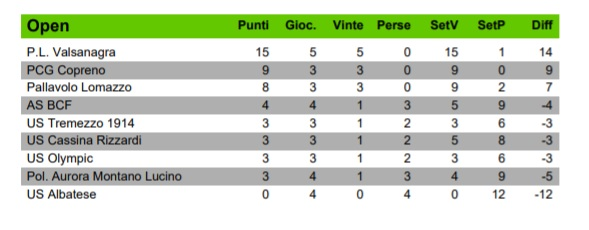 classifica open volley.jpg